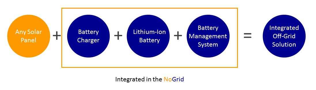 Modular Off-grid Systems – Solartechno